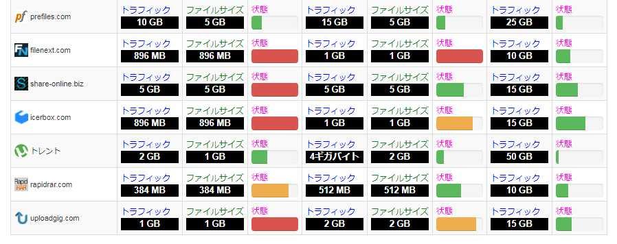 uploaded net  制限
